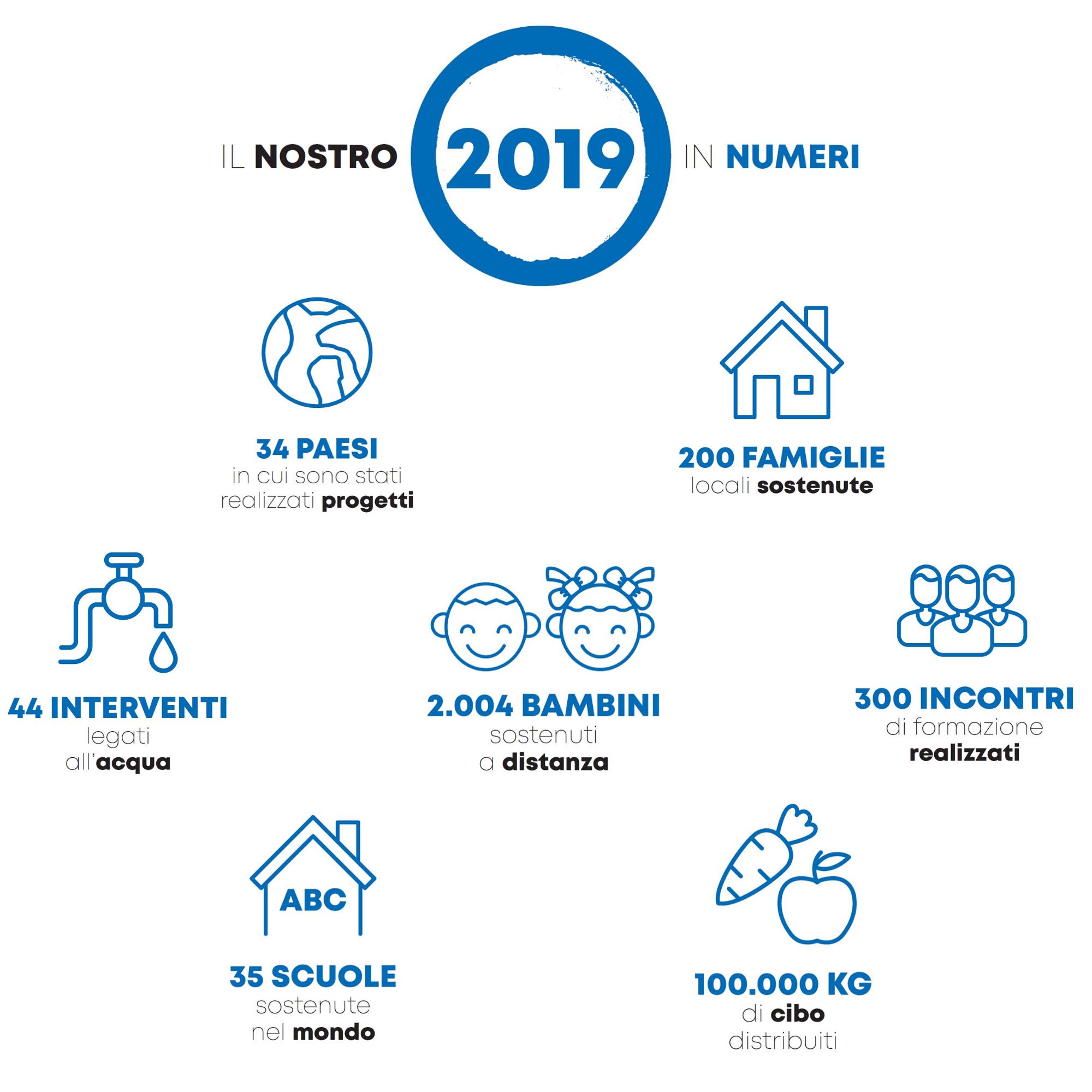 Insieme si può - il nostro 2018 in cifre
